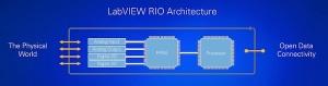 LabView RIO architecture